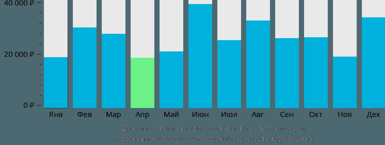Динамика стоимости авиабилетов из Ки-Уэста по месяцам