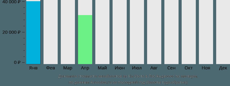 Динамика стоимости авиабилетов из Ки-Уэста в Лос-Анджелес по месяцам