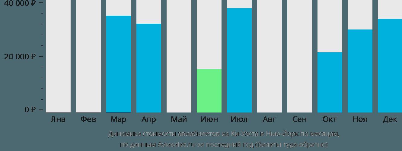 Динамика стоимости авиабилетов из Ки-Уэста в Нью-Йорк по месяцам