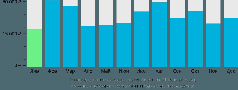 Динамика стоимости авиабилетов из Ки-Уэста в США по месяцам