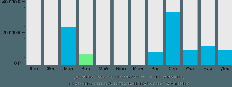 Динамика стоимости авиабилетов из Элязыга по месяцам