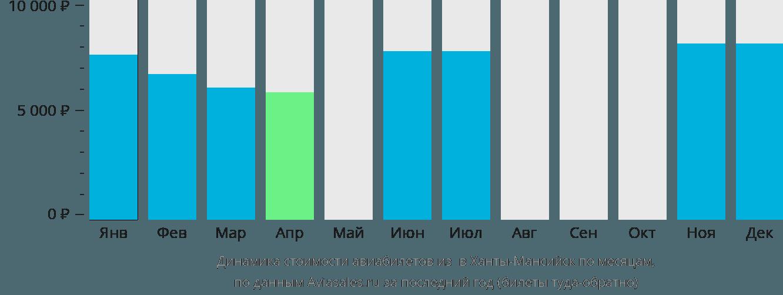 Динамика стоимости авиабилетов из Березово в Ханты-Мансийск по месяцам