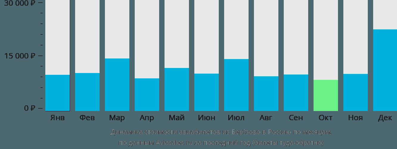 Динамика стоимости авиабилетов из  в Россию по месяцам
