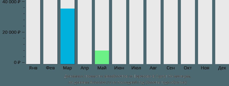Динамика стоимости авиабилетов из Березово в Сургут по месяцам