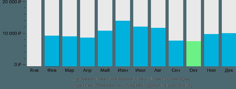 Динамика стоимости авиабилетов из Березово в Тюмень по месяцам