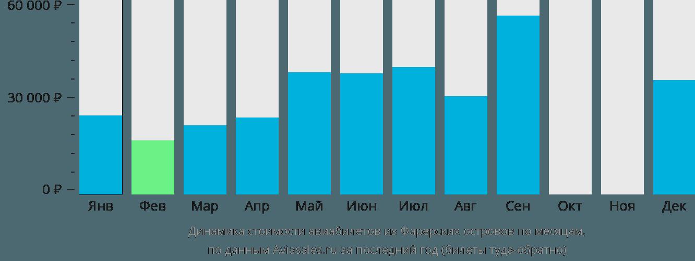 Динамика стоимости авиабилетов из Фарерских островов по месяцам