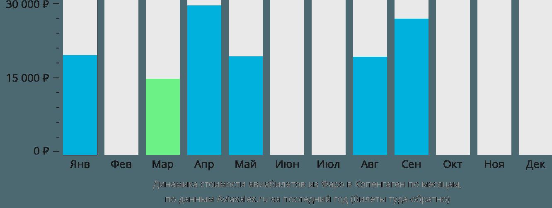 Динамика стоимости авиабилетов из Фарерских островов в Копенгаген по месяцам