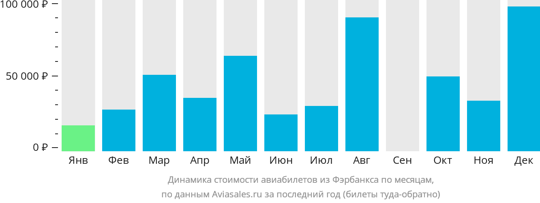 Динамика стоимости авиабилетов из Фэрбанкса по месяцам