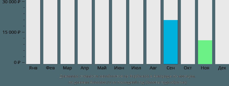 Динамика стоимости авиабилетов из Фэрбанкса в Анкоридж по месяцам