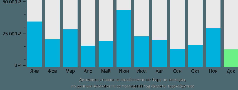 Динамика стоимости авиабилетов из Фару по месяцам