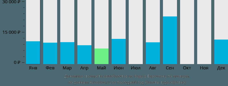 Динамика стоимости авиабилетов из Фару в Барселону по месяцам