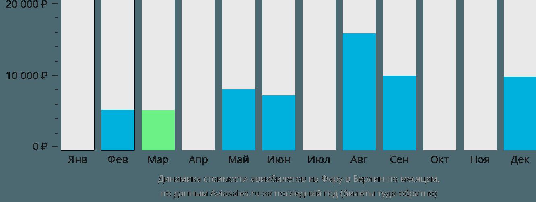 Динамика стоимости авиабилетов из Фару в Берлин по месяцам