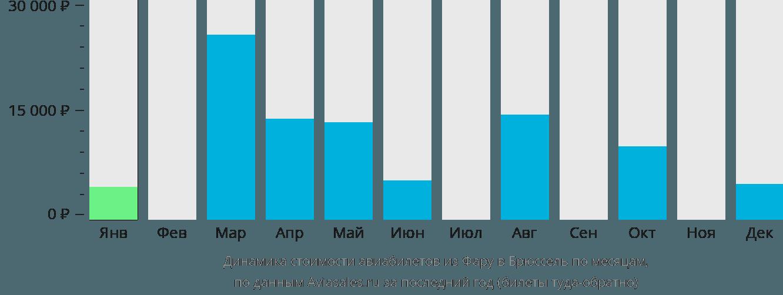Динамика стоимости авиабилетов из Фару в Брюссель по месяцам