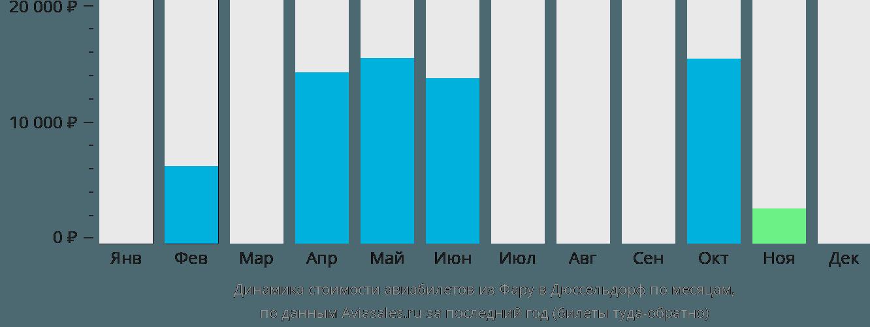 Динамика стоимости авиабилетов из Фару в Дюссельдорф по месяцам