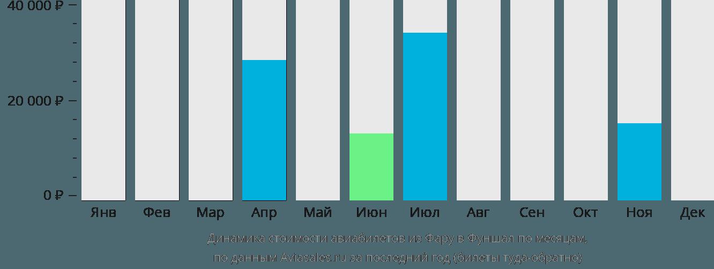 Динамика стоимости авиабилетов из Фару в Фуншал по месяцам