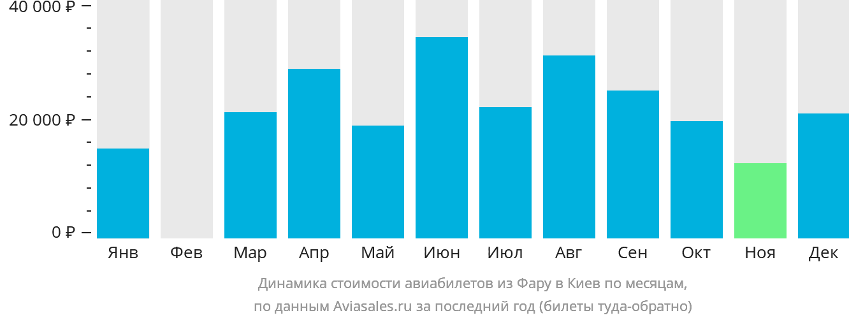 Динамика стоимости авиабилетов из Фару в Киев по месяцам