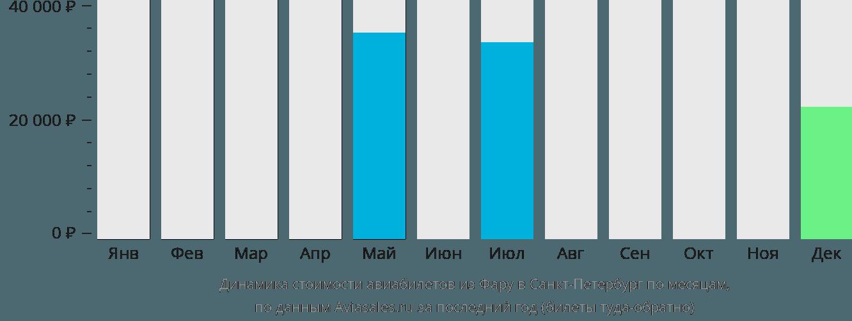 Динамика стоимости авиабилетов из Фару в Санкт-Петербург по месяцам