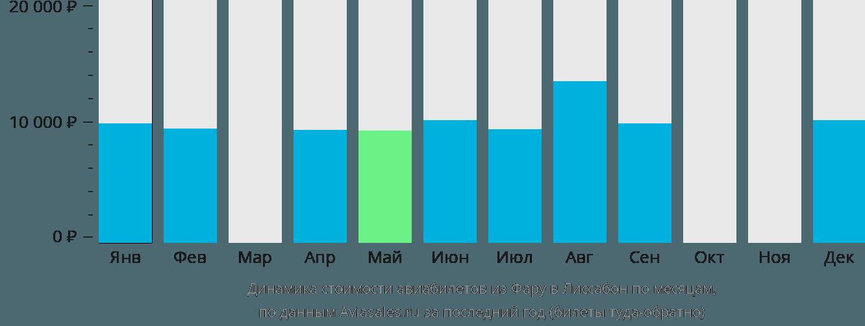 Динамика стоимости авиабилетов из Фару в Лиссабон по месяцам