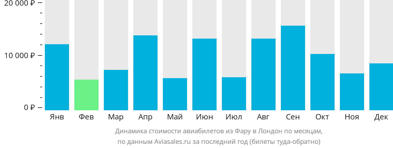 Динамика стоимости авиабилетов из Фару в Лондон по месяцам