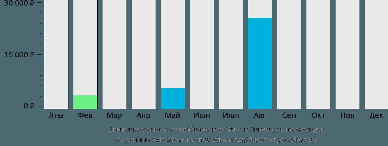 Динамика стоимости авиабилетов из Фару в Ливерпуль по месяцам