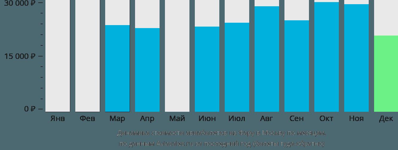 Динамика стоимости авиабилетов из Фару в Москву по месяцам