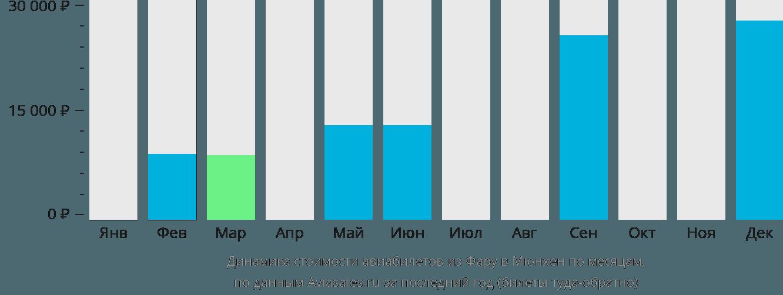 Динамика стоимости авиабилетов из Фару в Мюнхен по месяцам