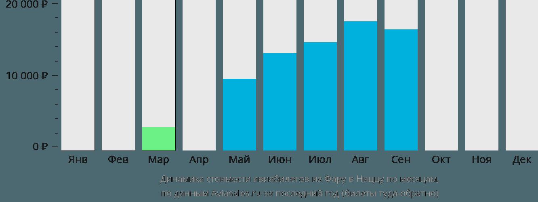 Динамика стоимости авиабилетов из Фару в Ниццу по месяцам