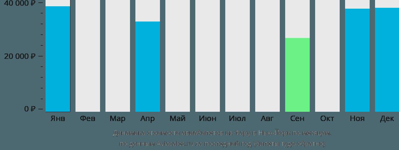 Динамика стоимости авиабилетов из Фару в Нью-Йорк по месяцам