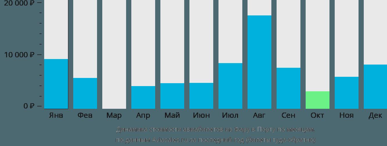 Динамика стоимости авиабилетов из Фару в Порту по месяцам