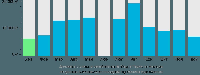 Динамика стоимости авиабилетов из Фару в Париж по месяцам