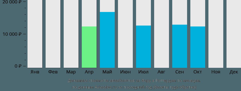 Динамика стоимости авиабилетов из Фару в Роттердам по месяцам