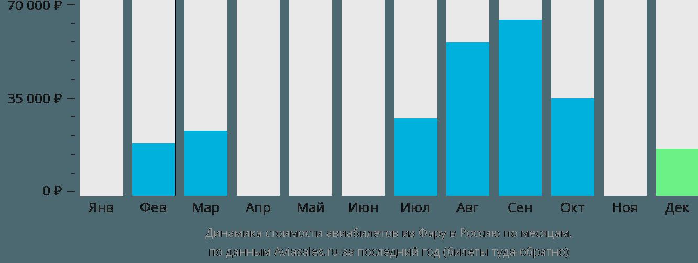 Динамика стоимости авиабилетов из Фару в Россию по месяцам
