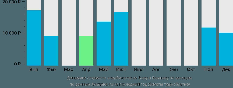 Динамика стоимости авиабилетов из Фару в Варшаву по месяцам