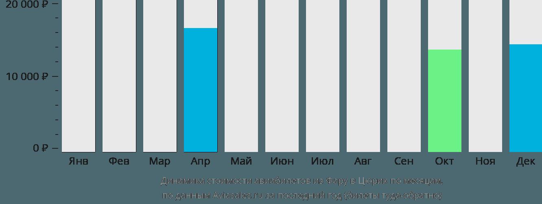 Динамика стоимости авиабилетов из Фару в Цюрих по месяцам