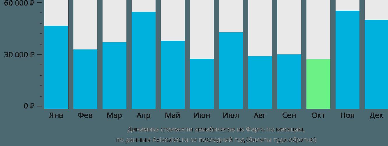 Динамика стоимости авиабилетов из Фарго по месяцам