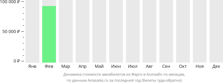 Динамика стоимости авиабилетов из Фарго в Коломбо по месяцам