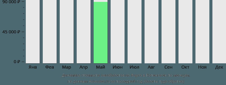 Динамика стоимости авиабилетов из Фарго в Копенгаген по месяцам
