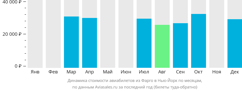 Динамика стоимости авиабилетов из Фарго в Нью-Йорк по месяцам