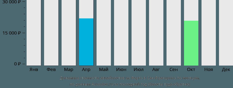 Динамика стоимости авиабилетов из Фарго в Сан-Франциско по месяцам