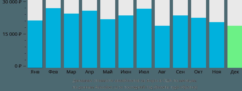 Динамика стоимости авиабилетов из Фарго в США по месяцам
