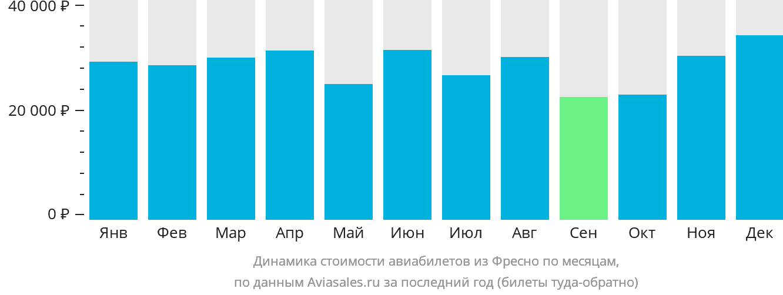 Динамика стоимости авиабилетов из Фресно по месяцам