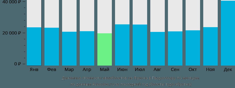 Динамика стоимости авиабилетов из Фресно в Гвадалахару по месяцам