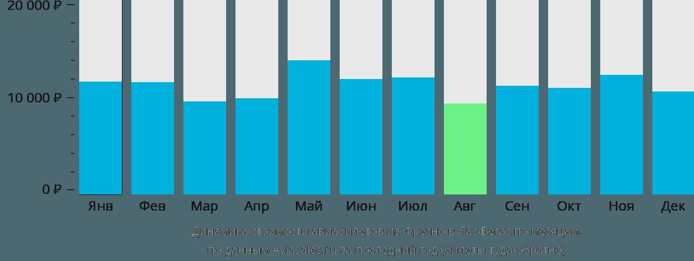 Динамика стоимости авиабилетов из Фресно в Лас-Вегас по месяцам