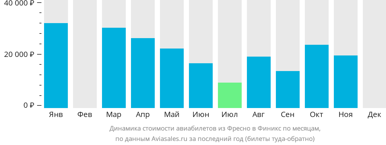 Динамика стоимости авиабилетов из Фресно в Финикс по месяцам