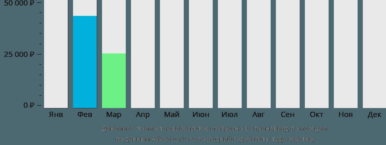 Динамика стоимости авиабилетов из Фресно в Спрингфилд по месяцам