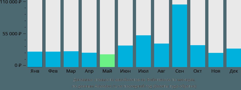 Динамика стоимости авиабилетов из Фейетвилла по месяцам