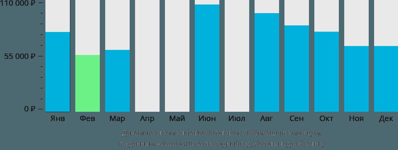 Динамика стоимости авиабилетов из Лубумбаши по месяцам