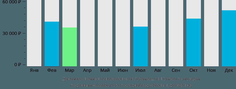 Динамика стоимости авиабилетов из Лубумбаши в Мумбаи по месяцам