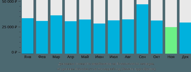 Динамика стоимости авиабилетов из Калиспелла по месяцам