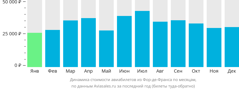 Динамика стоимости авиабилетов из Фор-де-Франса по месяцам